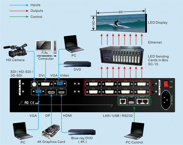 LVP608 - 2K 4K 8K LED video processor-5