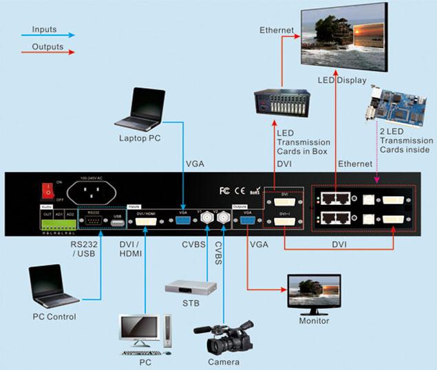 LedSync820H Connection Diagram