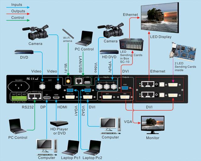 LVP615 connection diagram