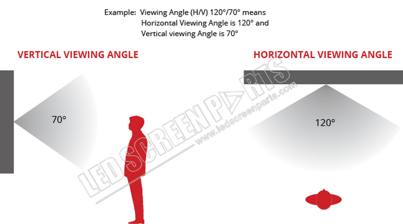 LED sign viewing-angle