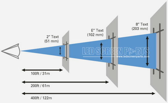 LED sign viewing-distance