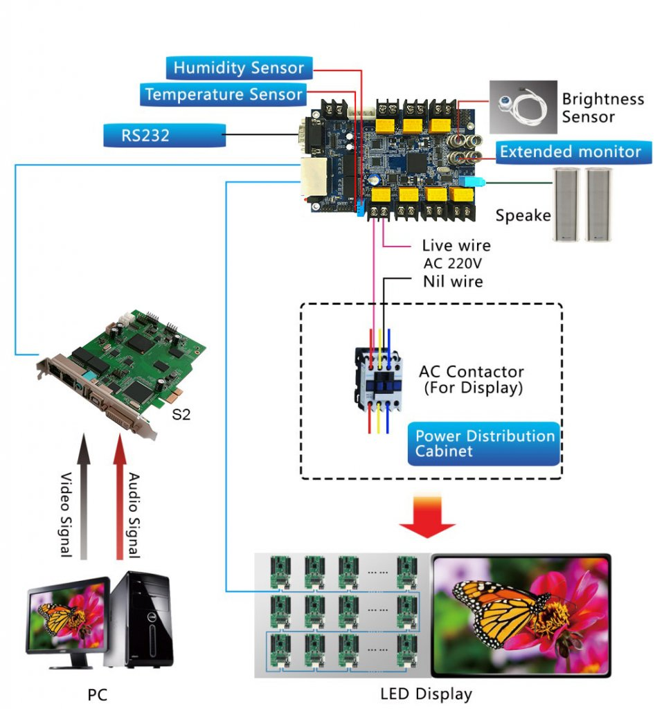 Colorlight Multi function card iM9 connection diagram